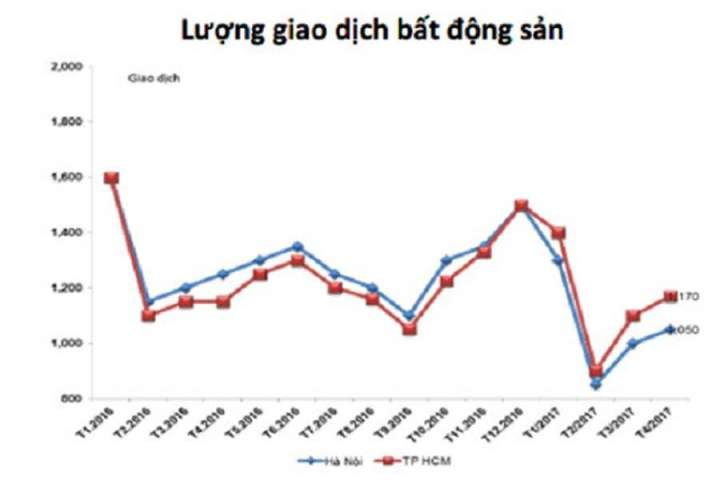 Dong Anh land price increases