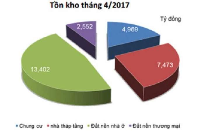 Dong Anh land base increased sharply