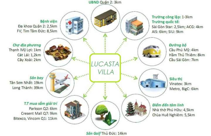 Lucasta Villa District 9
