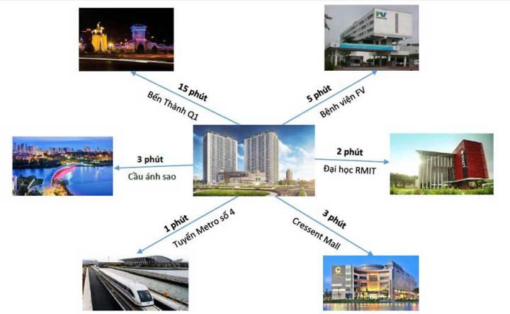 Lavida District 7