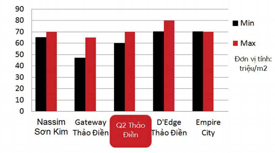 Q2 Thao Dien project