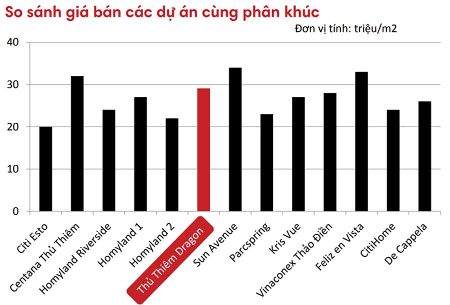 Comparing the price of Thu Thiem Dragon