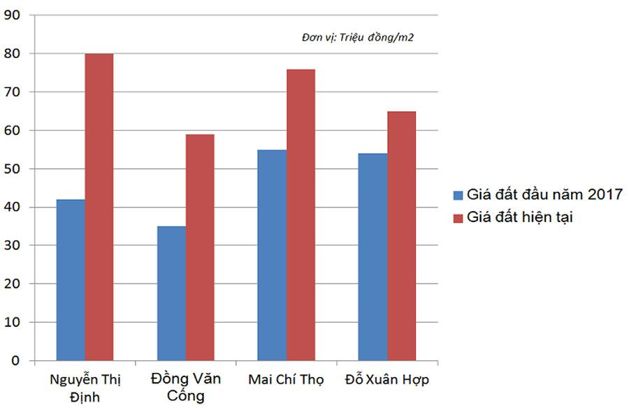 How will East HCMC property increase in 2017?