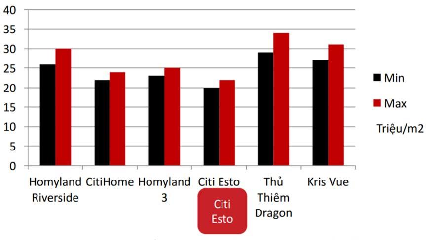 What makes Citi Esto different in the apartment segment VND1 billion?