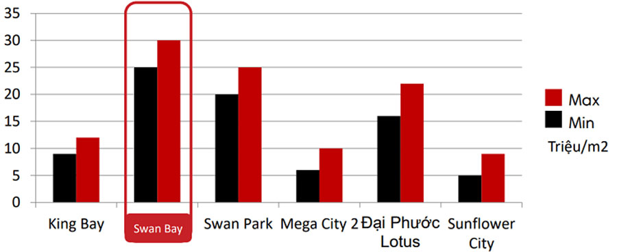 Swan Bay selling price compared with other projects in the same area