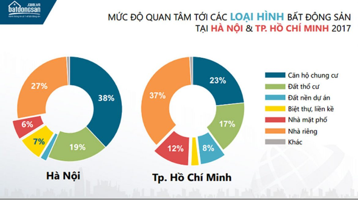 Interest in real estate types in Hanoi and HCM in 2017.