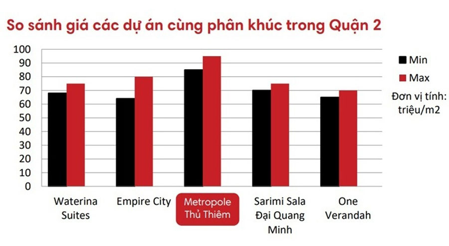 The metropole selling price compared with other projects in the same area