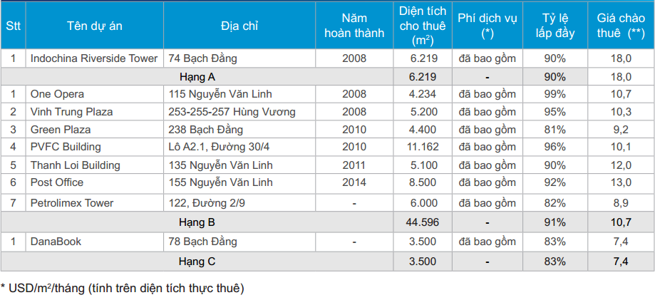 List of office buildings for lease in Da Nang