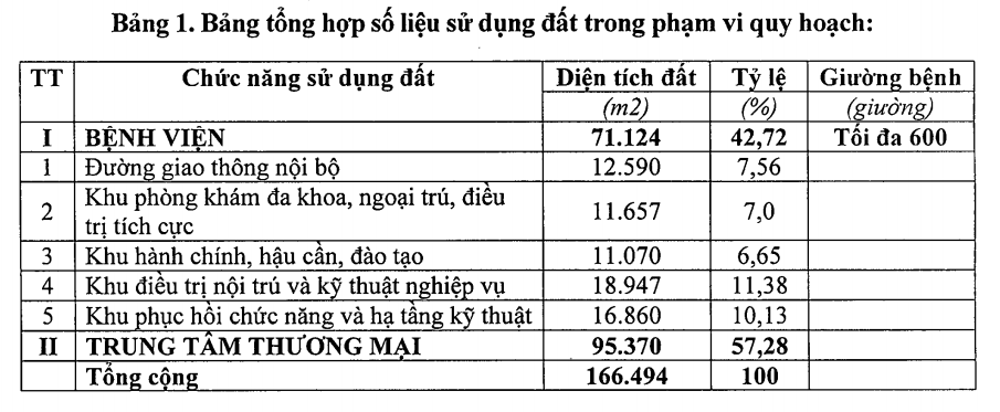 Project AEON Mall Ha Dong is recorded in the detailed planning amendment 1/500 Ha Dong International Hospital